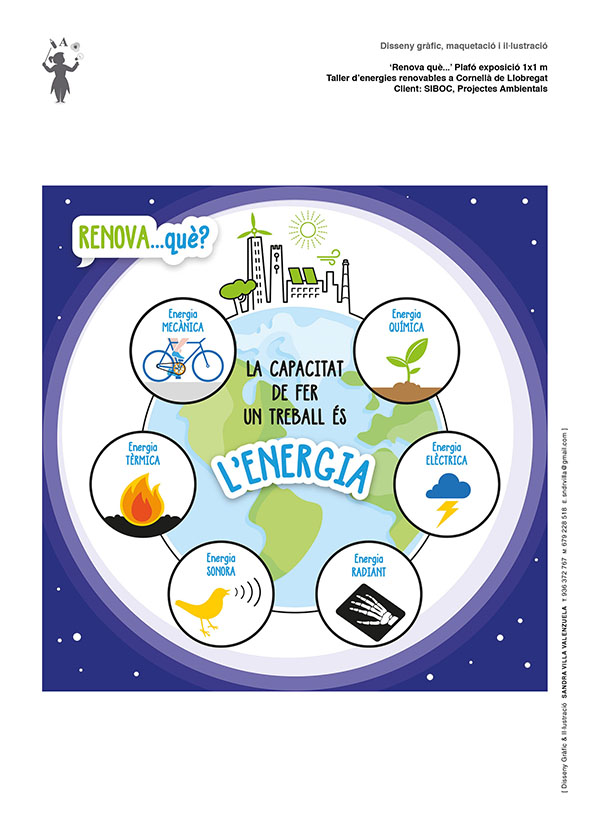 Cartell 'Què és l'energia? Taller d'Energies renovables a Cornellà de Llobregat. Siboc, Projectes Ambientals.
